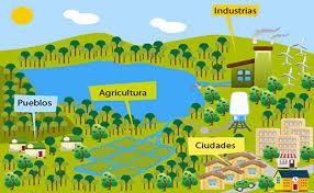 POT, plan de ordenamiento territorial en diferentes zonas